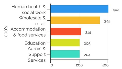Top 5 employment sectors in Scotland