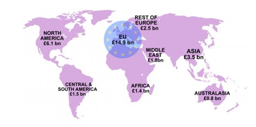 Scottish international exports by region (£bn)
